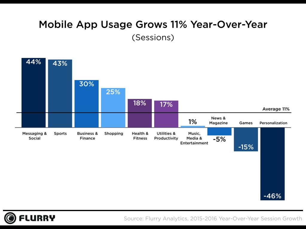 aplicatiile mobile