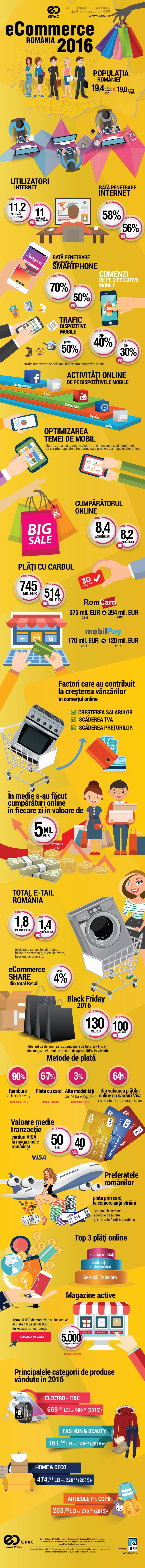 cumparaturi facute la magazinele online